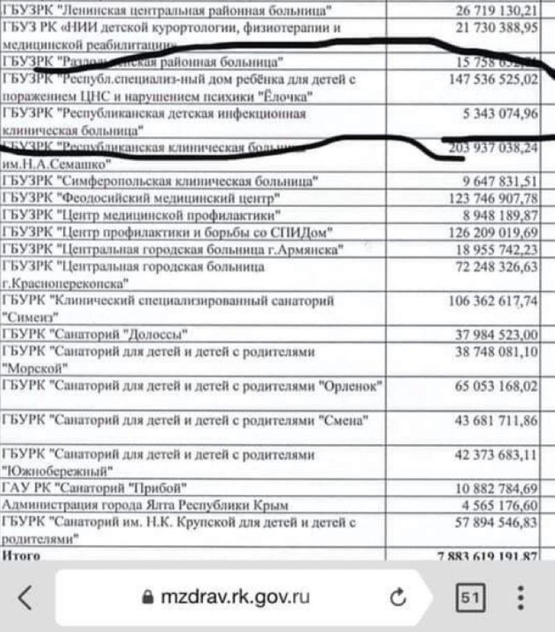 """Информация о финансировании ГБУЗ РК """"Елочка"""""""