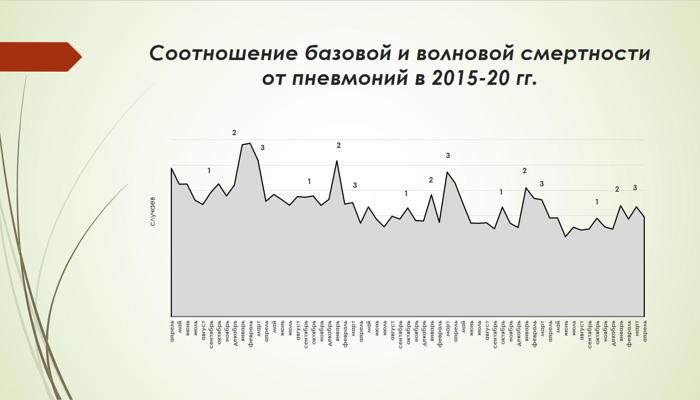 Смертность от пневмоний 2015-2020