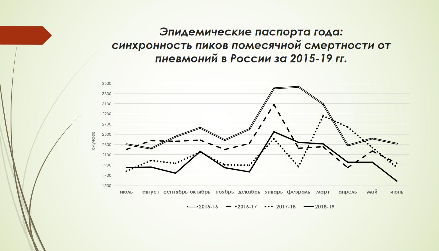 Смертность от пневмоний 2015-2019