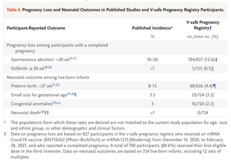 Таблица данных по исследованию воздействия вакцин против COVID-19 на беременных